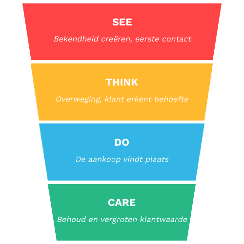 See, Think, Do, Care